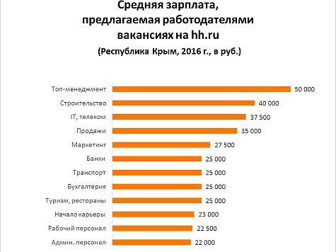 работа без опыта в гостиницах москвы